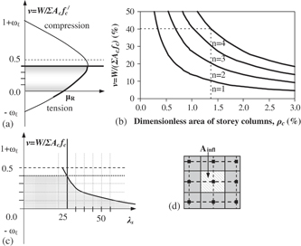 Interaction diagram for vertical members (Parameter ωℓ is