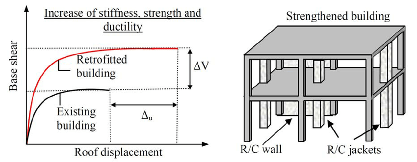 Retrofitting strategy: stiffness, strength and ductility