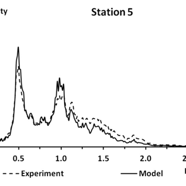 Comparison of experimental (grey) and numerical results