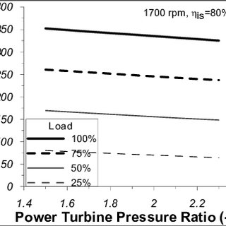 Net engine power vs. power turbine pressure ratio at 1700