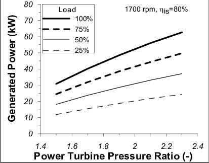 Generated Power vs. power turbine pressure ratio at 1700