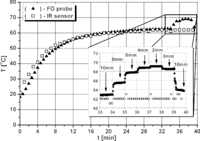 Comparison of temperature profiles obtained with IR and FO