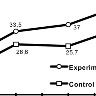 Graph of experimental versus control-group mean