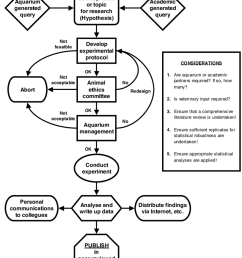 a flow diagram illustrating a model for undertaking research in public aquaria the [ 850 x 1045 Pixel ]