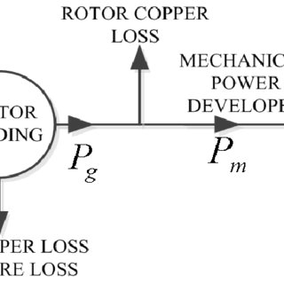 Torque slip/speed curve of 3 phase induction motor