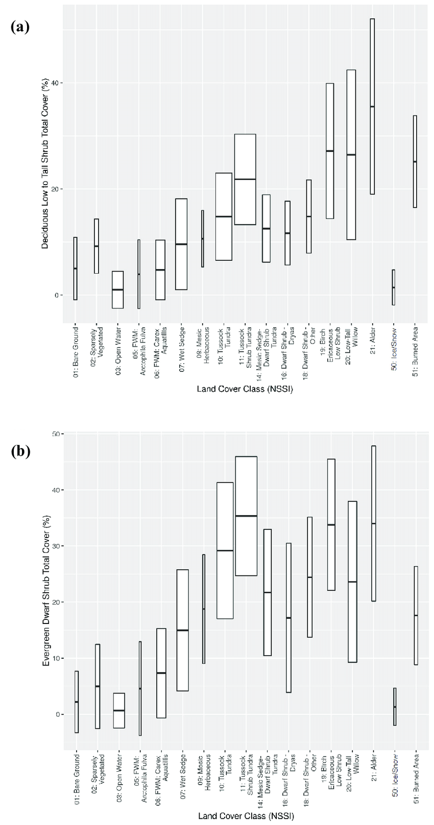 hight resolution of box and whisker plots of a low and tall deciduous shrub cover and b dwarf evergreen shrub cover summarized by the north slope science initiative nssi