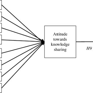 Conceptual framework for knowledge-sharing attitude and
