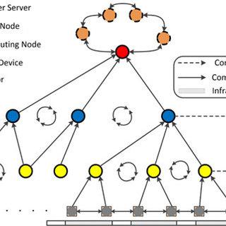 (PDF) Incorporating Intelligence in Fog Computing for Big