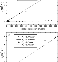 decay rate 1 of the a 1 g state as a function of nitrogen pressure [ 732 x 1126 Pixel ]
