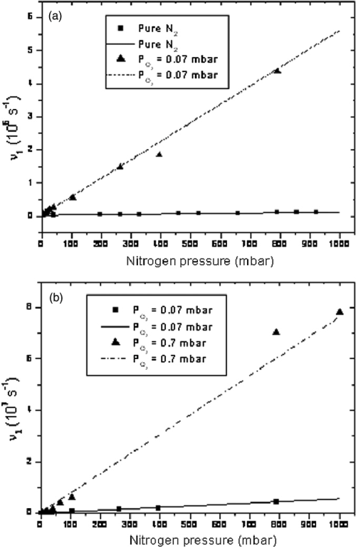 small resolution of decay rate 1 of the a 1 g state as a function of nitrogen pressure