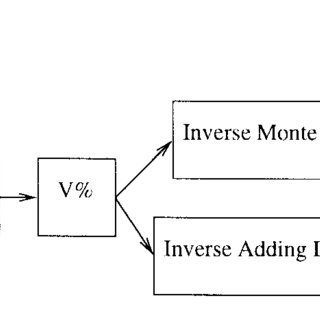(PDF) The effect of light losses in double integrating