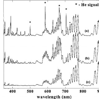 N 1 s photoelectron spectra for selected takeoff angles