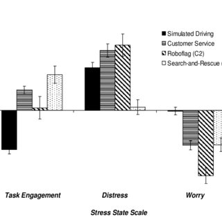 (PDF) Profiling Task Stress with the Dundee Stress State