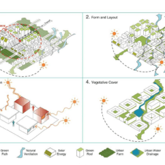 Images Urban Planner In Diagram El Falcon Wiring Radio Strategies Used By Planners And Designers To Facilitate Download Scientific
