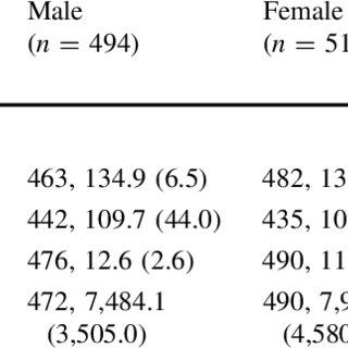 (PDF) Gender differences in clinical characteristics and