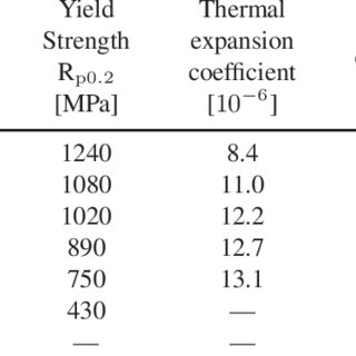 (PDF) Thermal fatigue of a tool steel: Experiment and
