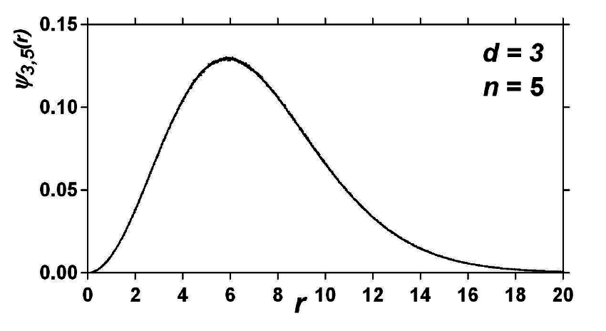 Monte-Carlo simulation (10 8 walks) of a Pearson-Gamma