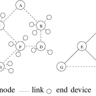 Example of a tree-based network: physical structure and