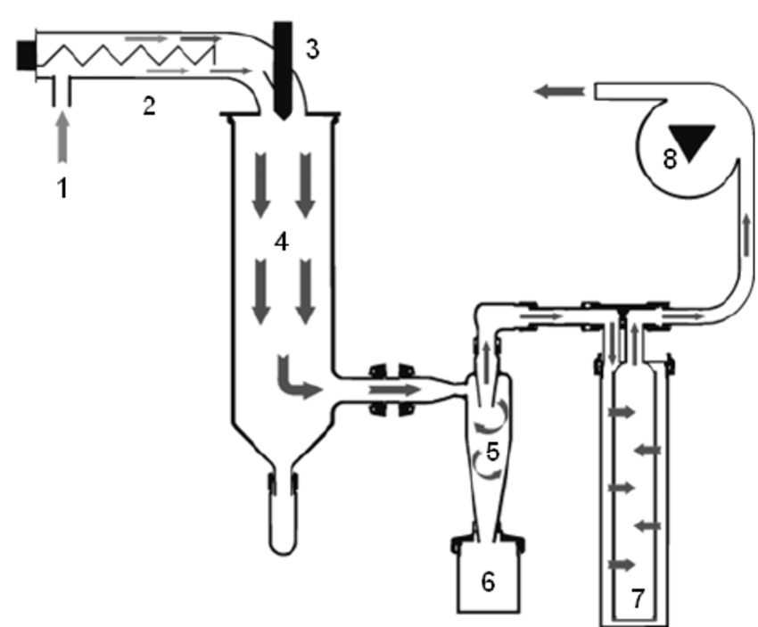 Schematic principle of a spray dryer device with co