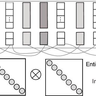 (PDF) Relation Classification via Multi-Level Attention CNNs
