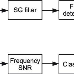 Data analysis framework of our speedy hybrid BCI spelling