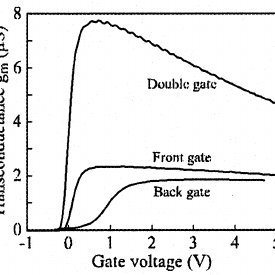 Drain current versus front gate voltage (in weak and