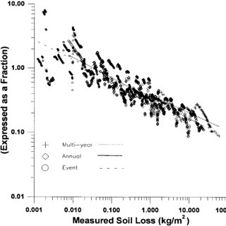 (PDF) Variability in Soil Erosion Data From Replicated Plots