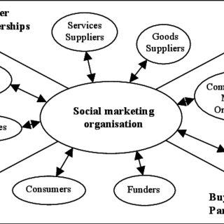 (PDF) Relational Paradigms in Social Marketing