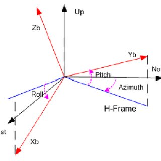 Block diagram of multi-threading technique used for real