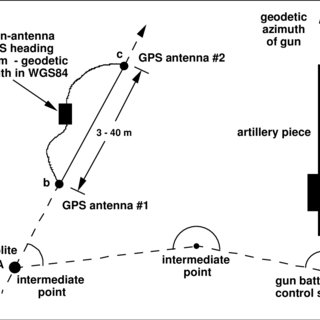 Orientation Transfer from Twin-Antenna GPS Heading System