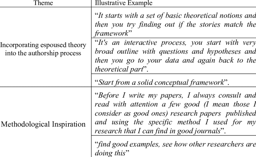 Theoretical Basis Of The Qualitative Research Process Download Table