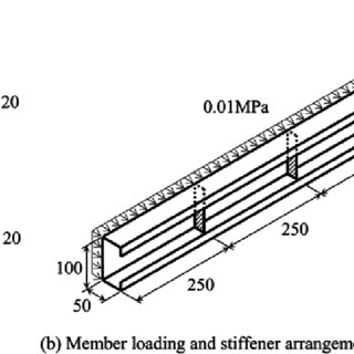 (PDF) Generalised Beam Theory (GBT) for Stiffened Sections