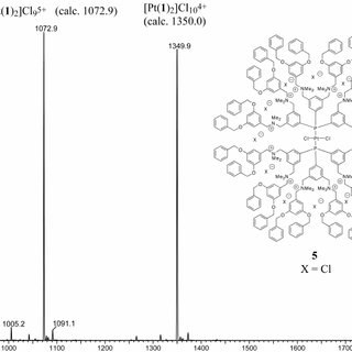Figure S1. Comparison of the 1 H-NMR spectra of [AuCl( 1