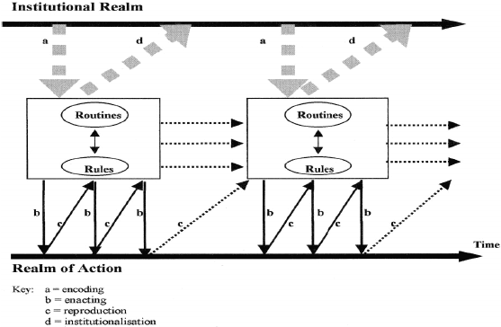 The Process of Institutionalization (Burns and Scapens