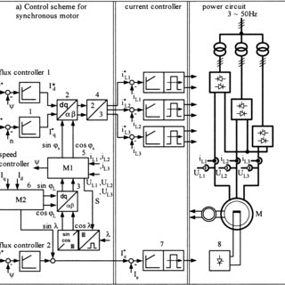 Power circuit topology of a cycloconverter-fed mill drive