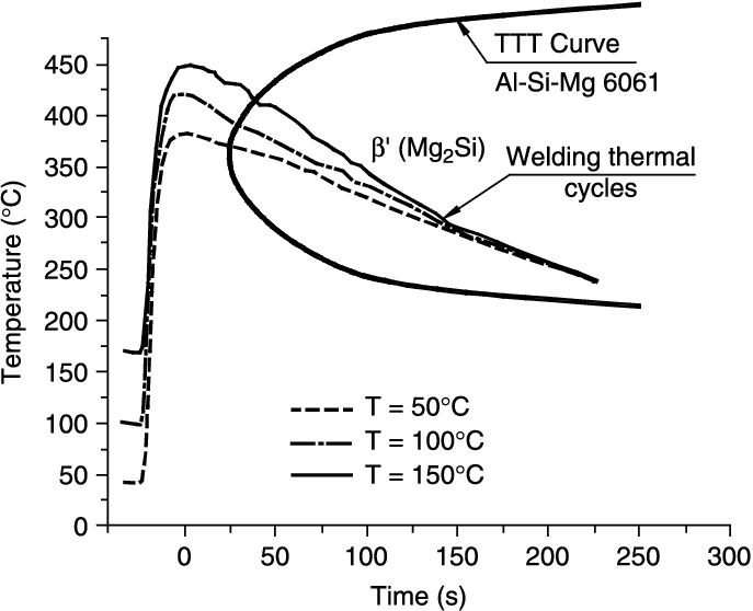 Cooling thermal cycles at 12 mm from the heat source and