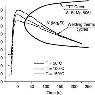 Sketch representation of a K thermocouple for temperature