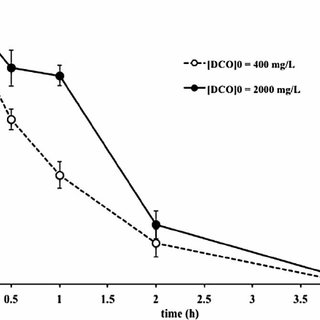 Biodegradation kinetic of Bisphenol-A. BPA 0 1 mg L À 1
