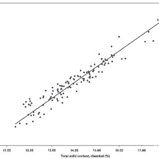 Relationship of total solid reference method values versus