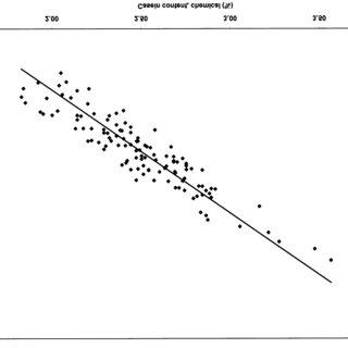 (PDF) Determination of fat, protein, casein, total solids