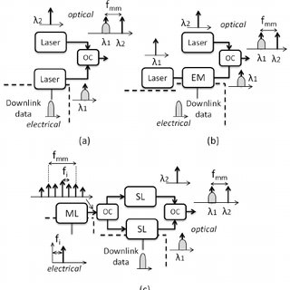 mm-wave frequency and bandwidth at electrical domain: (a