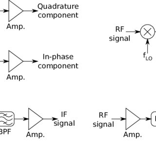 Advantages and Disadvantages of Different Modulation