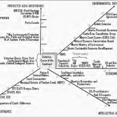 California Court System Diagram 95 Ford Ranger Radio Wiring Actors Involved In The Cw Case Cqba Of Queen S Bench Alberta Ca Appeals Mdpc Municipal District Pincher Creek