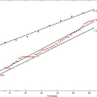 (PDF) Transmission dynamics and control of Ebola Virus