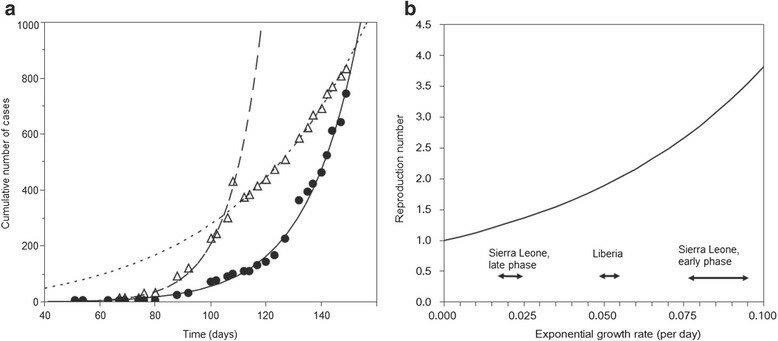 Early transmission dynamics of Ebola virus disease (EVD