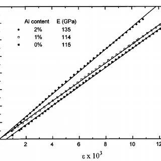 The stress–strain behaviour of polycrystalline aluminium