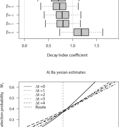 posterior estimates derived from bayesian tree use state models accounting for the trees selected by [ 850 x 1315 Pixel ]