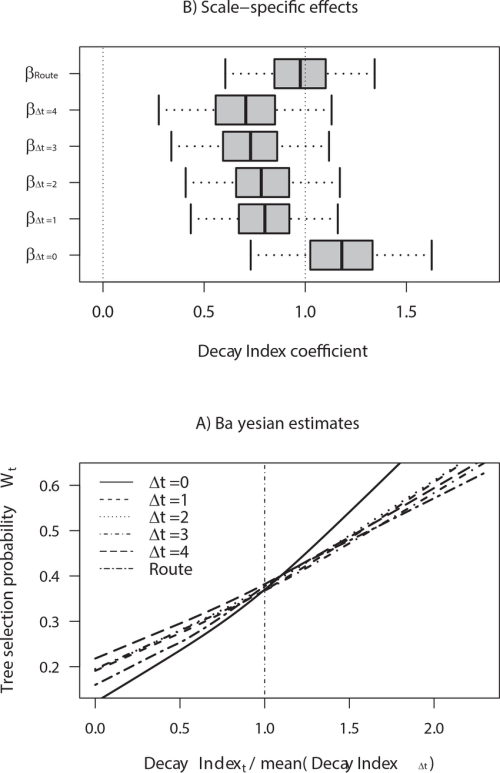 small resolution of posterior estimates derived from bayesian tree use state models accounting for the trees selected by
