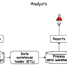 Different approaches to business process analysis and