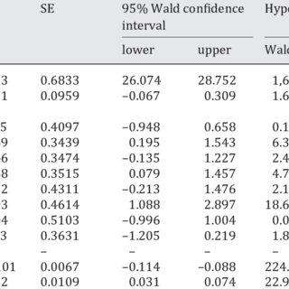 (PDF) Body mass index in dementia